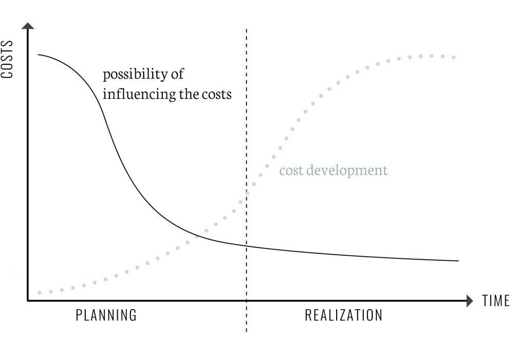 Facility Management, chart